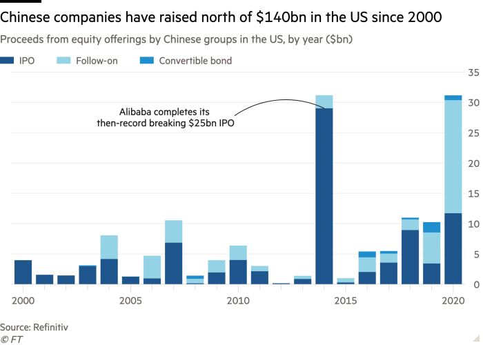 Column chart of proceeds from equity offerings by Chinese groups in the US, by year ($bn) showing Chinese companies have raised north of $140bn in the US since 2000