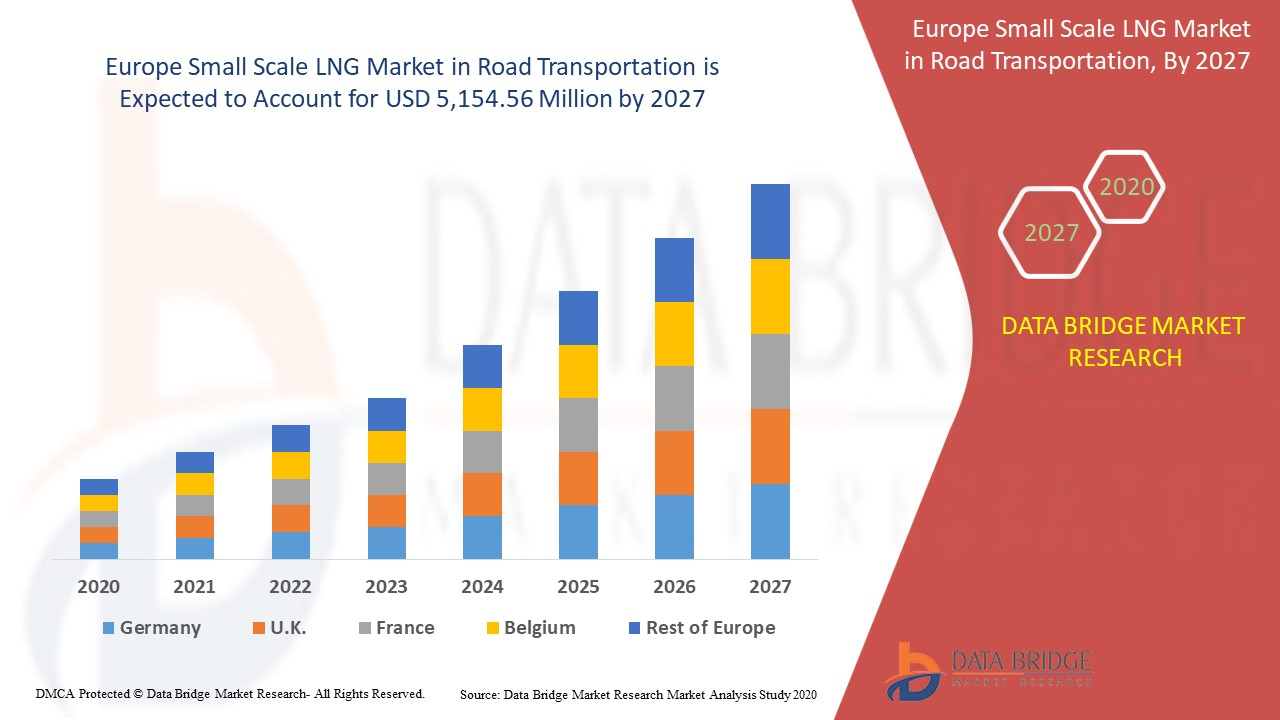 Europe Small Scale LNG Market in Road Transportation