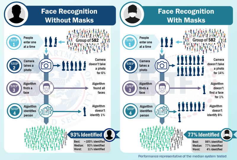 DHS facial recognition masked test