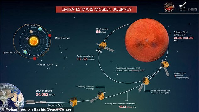 The UAE Mars Hope satellite launched from Japan on July 15 and is due to enter Mars' orbit on February 9 where it will monitor the weather on the red Planet