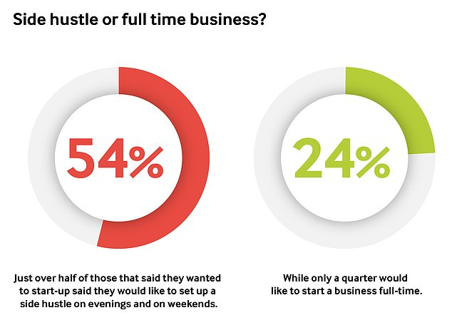 More than half of those expecting to launch a business in 2021 say it will start as a side hustle