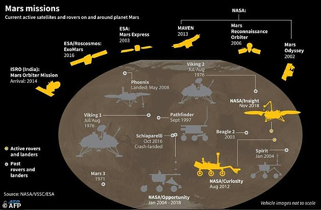 The Mars exploration is among several new space projects China is pursuing, including putting Chinese astronauts on the moon and having a space station by 2022. This graphic illustrates different types of rovers and satellites are currently orbiting the red planet
