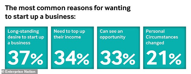 More than a third of the survey respondents said they've always wanted to start a new business