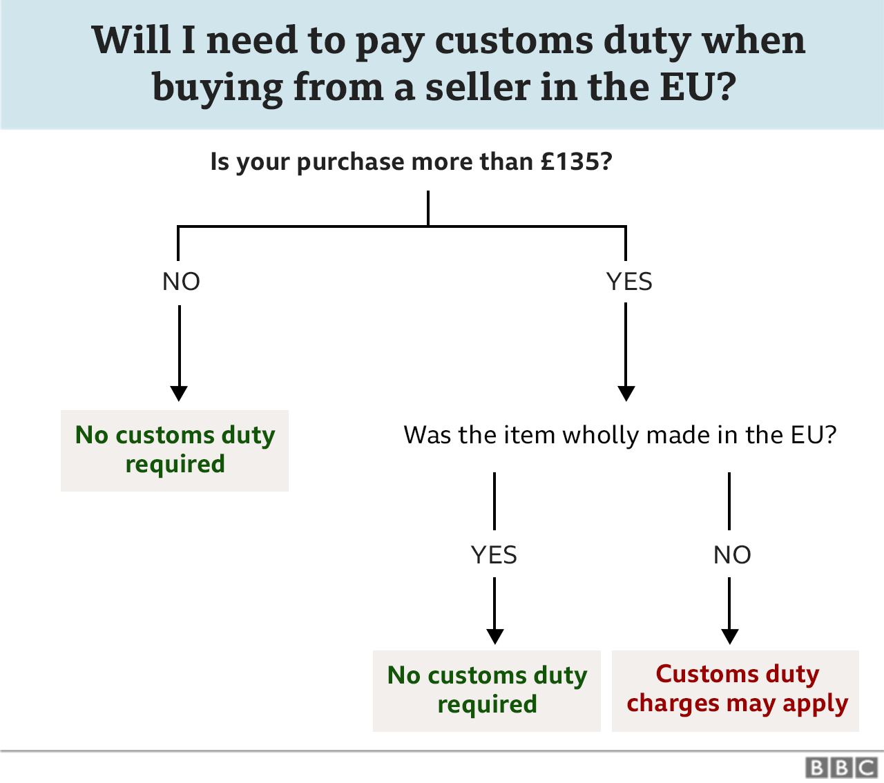 Flowchart showing whether customs duty is payable on goods over £135