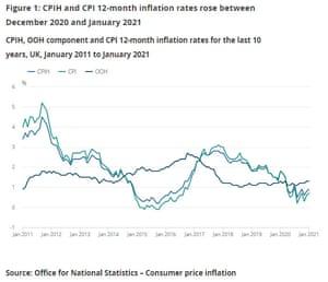 UK inflation to January 2021