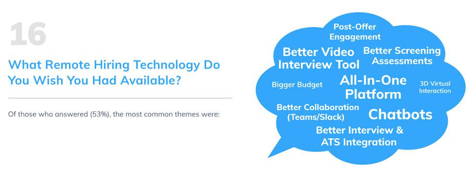 The most desired technology tools amongst companies doing Remote Hiring