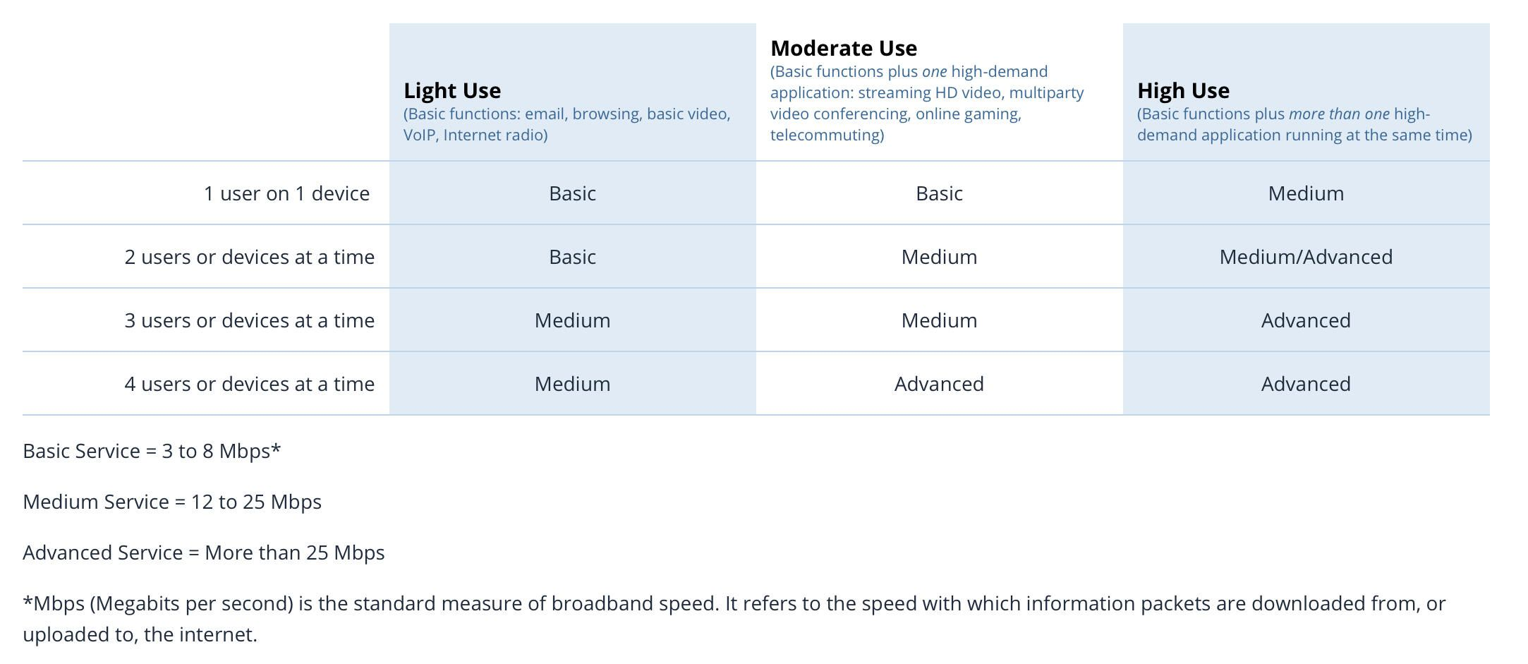 FCC household broadband guidelines