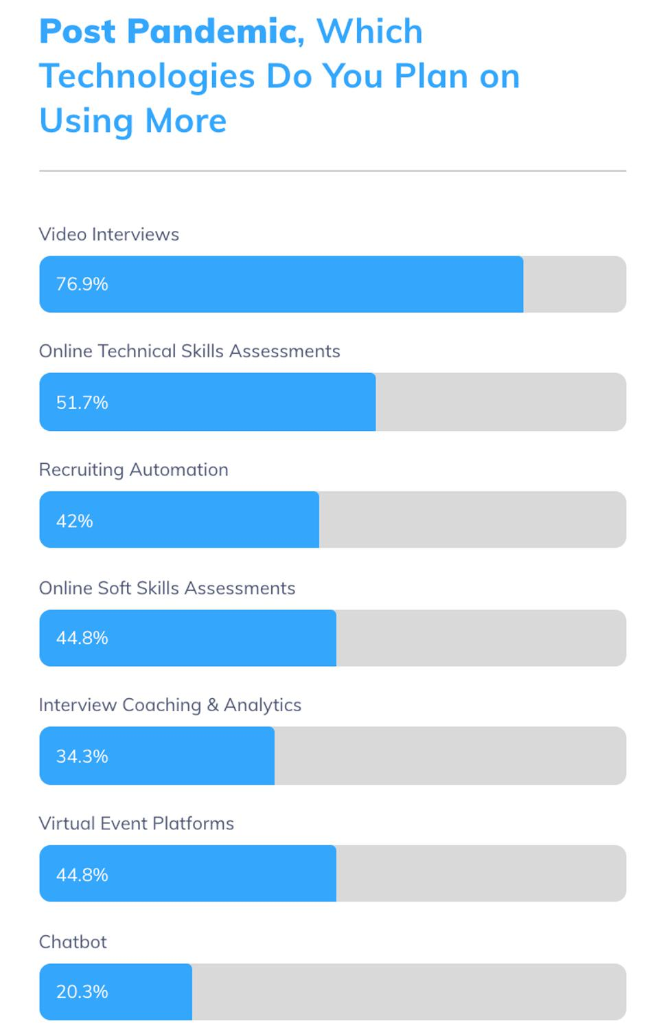 This graph shows the most used remote hiring tools for post-pandemic hiring