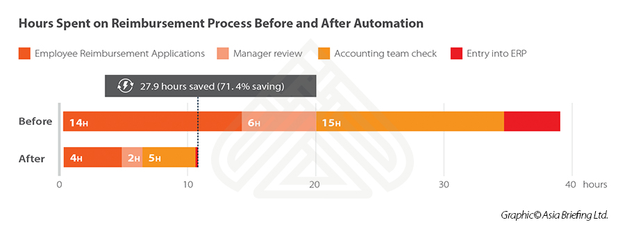 Hours-Spent-on-Reimbursement-Process-Before-and-After-Automation
