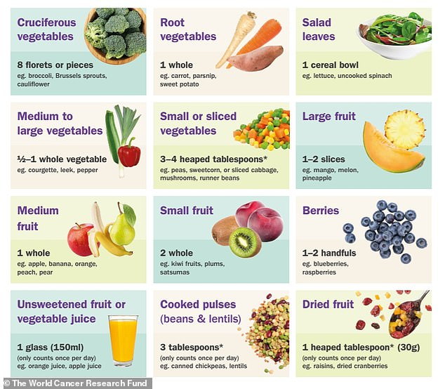 Graphic from the World Cancer Research Fund shows what constitutes 80g, or one portion, of different fruits and veg. Note that potatoes do not count and are not included under root vegetables