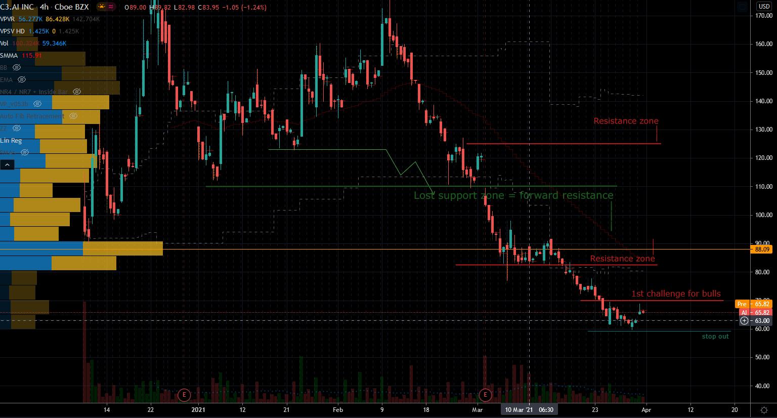 AI Stocks: C3.Ai (AI) Stock Chart Showing Upside Opportunity