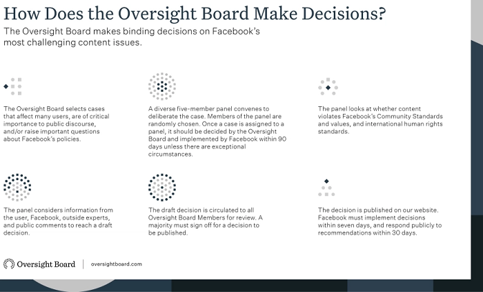 Facebook Oversight Board review