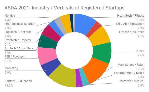 1337 Ventures kicks off Alpha Startups Digital Accelerator programme