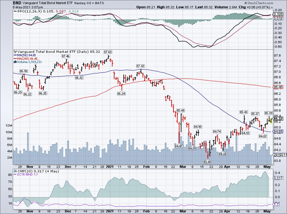 Simple Moving Average of BND