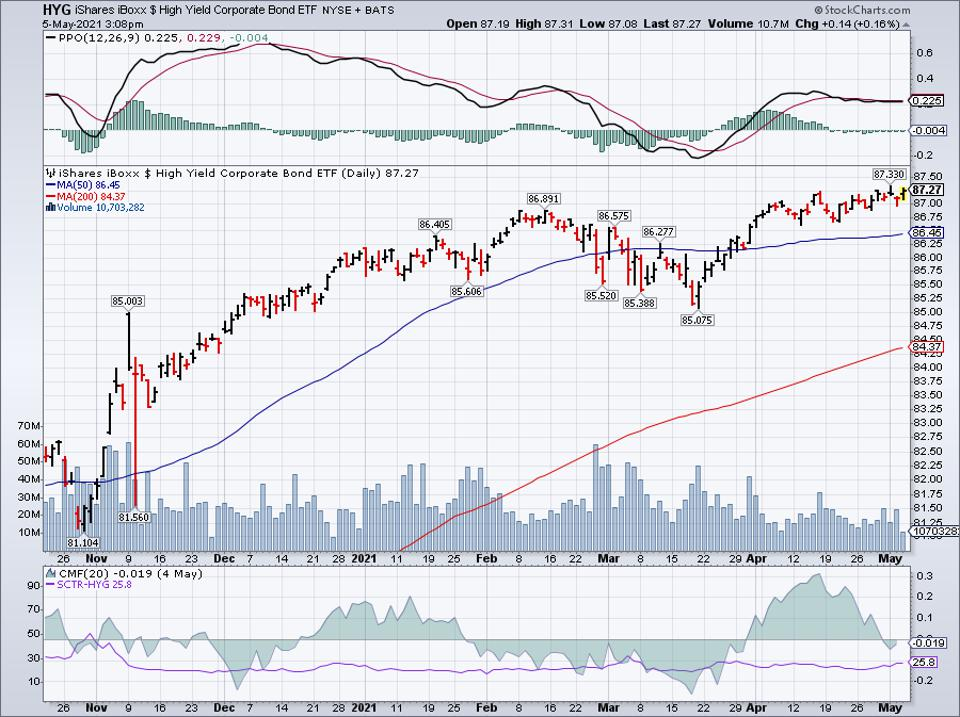 Simple Moving Average of HYG
