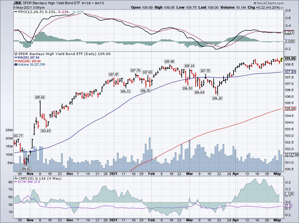 Simple Moving Average of JNK