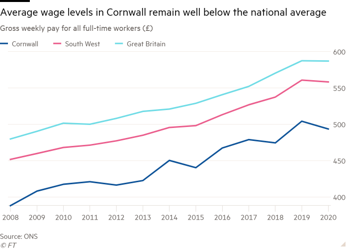 Line chart of Gross weekly pay for all full-time workers (£) showing Average wage levels in Cornwall remain well below the national average