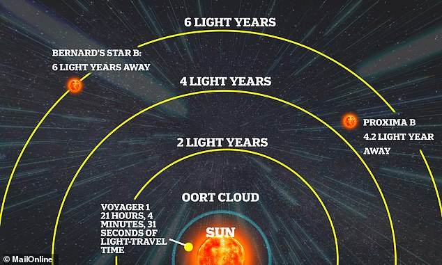Pictured, a not-to-scale representation of how far away Proxima B is from Earth compared to Voyager 1, the farthest man-made object which was launched in 1977