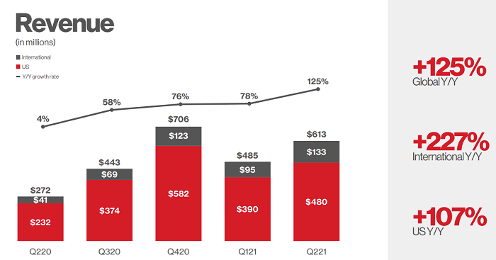 Pinterest Q2 - revenue chart