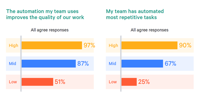 """Automation is critical to """"fast flow"""" teams"""