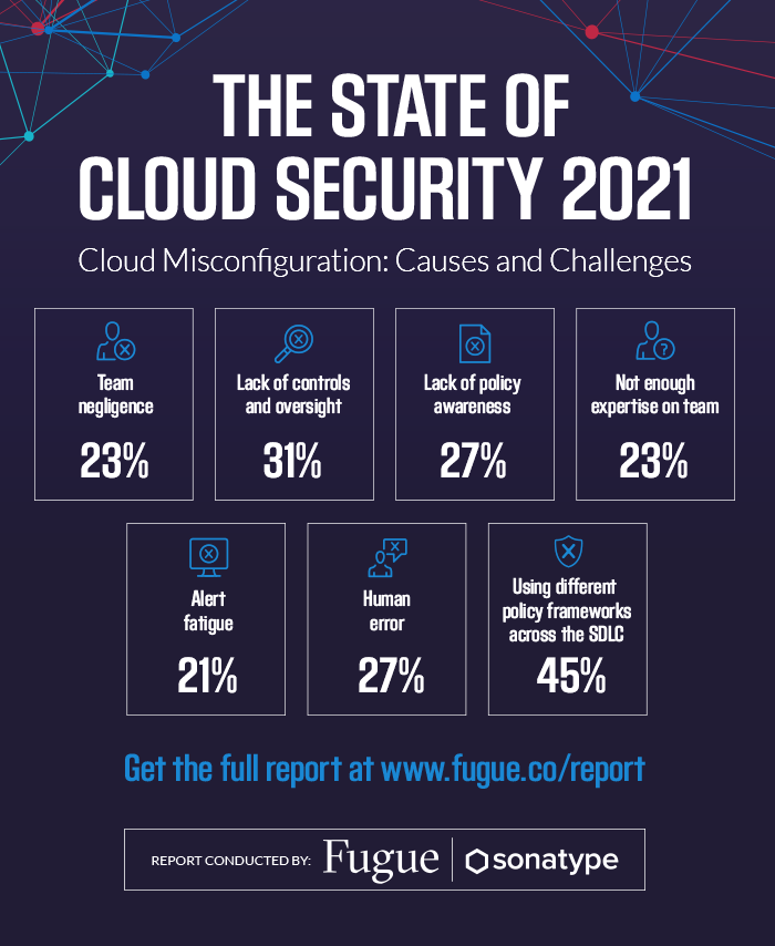 Graphic from Fugue and Sonatype's State of Cloud Security 2021 report. The report found that 36% of orgs suffered a breach in the last year