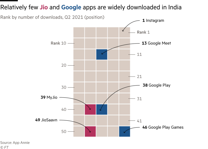 Chart showing relatively few Jio and Google apps are widely downloaded in India
