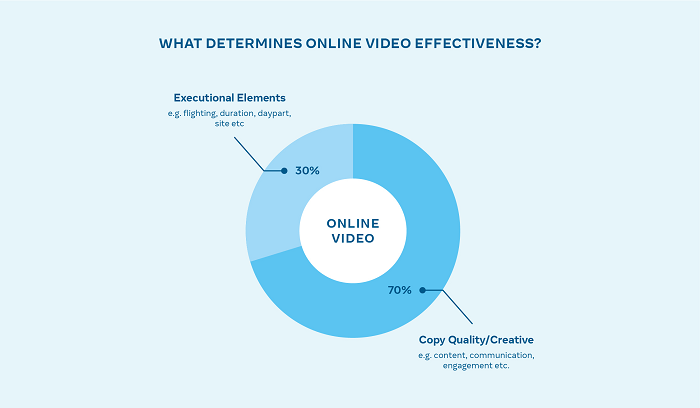 Facebook video ad response data