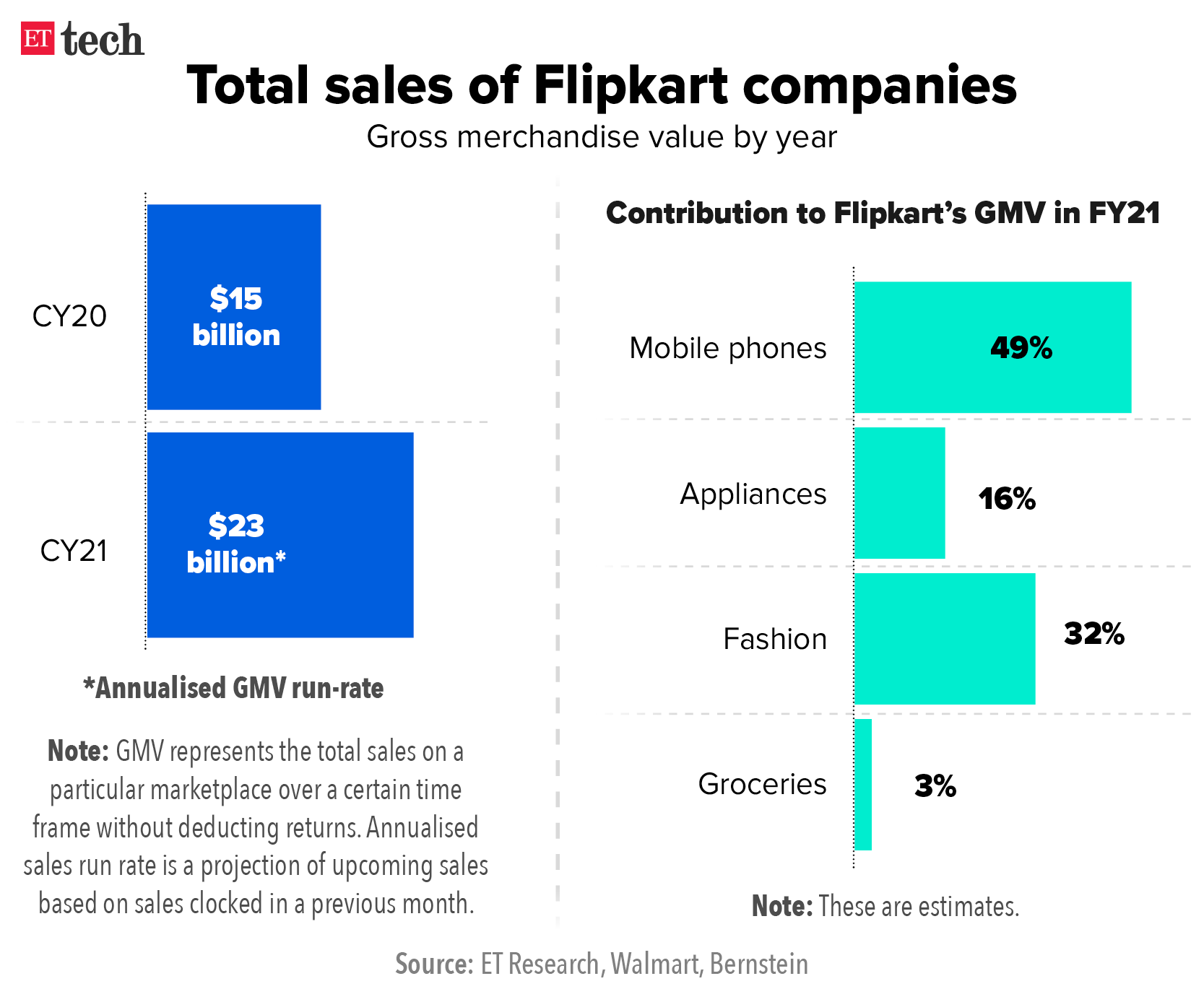 Total sales of Flipkart