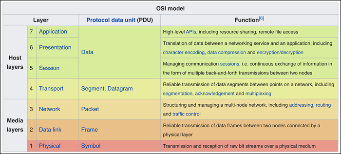 HTTP is part of OSI model