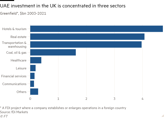 Bar chart of Greenfield*, $bn 2003-2021 showing UAE investment in the UK is concentrated in three sectors