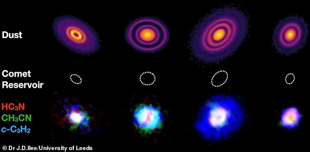Four of the protoplanetary discs ¿ GM Aur, AS 209, HD 163296 & MWC 480. The top row shows emission from large dust in the disks. The bottom row shows a three-colour composite image of emission from the large organic molecules HC3N (red), CH3CN (green) and c-C3H2 (blue) in each disk. Dashed circles with a radius of 50 astronomical units indicate the scale of the comet-forming region in our own Solar System