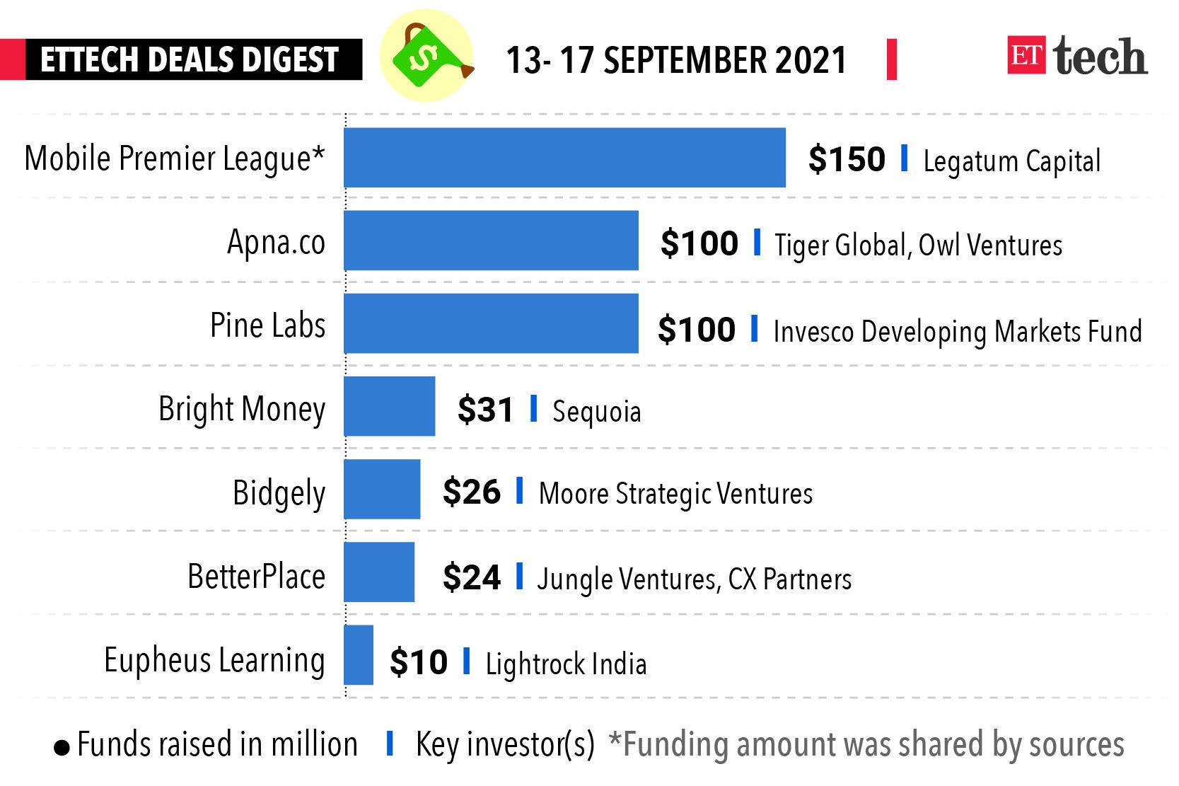 deals digest_Graphic_13- 17 September 2021_ETTECH