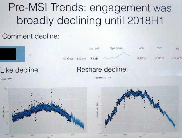 Facebook engagement decline