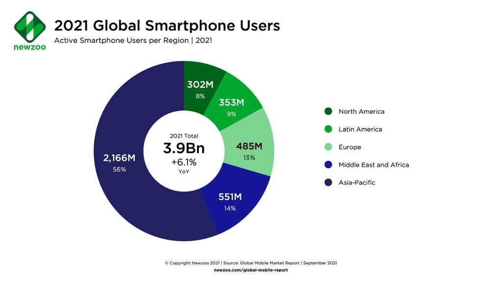 Global smartphone users per region.