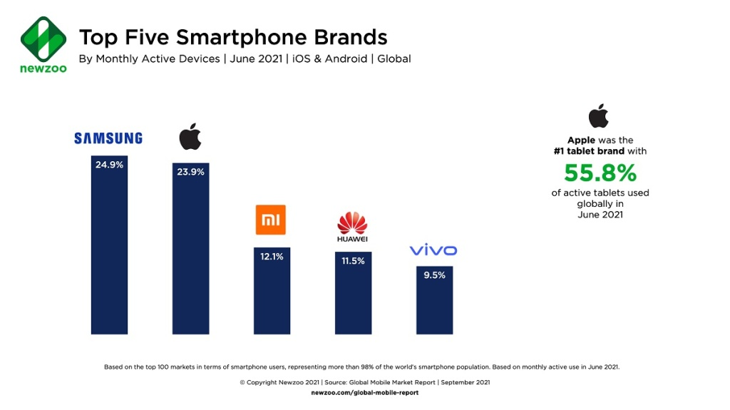 The top five smartphone brands.