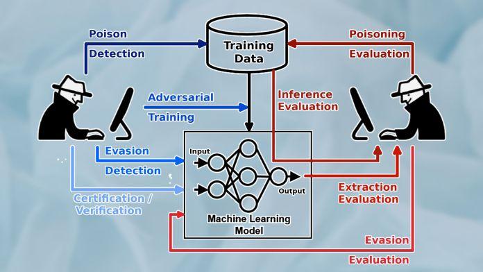 IBM adversarial robustness toolkit