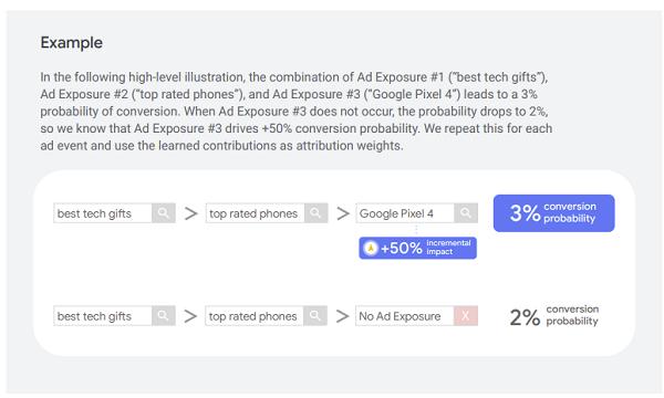 Google Data Driven Attribution example