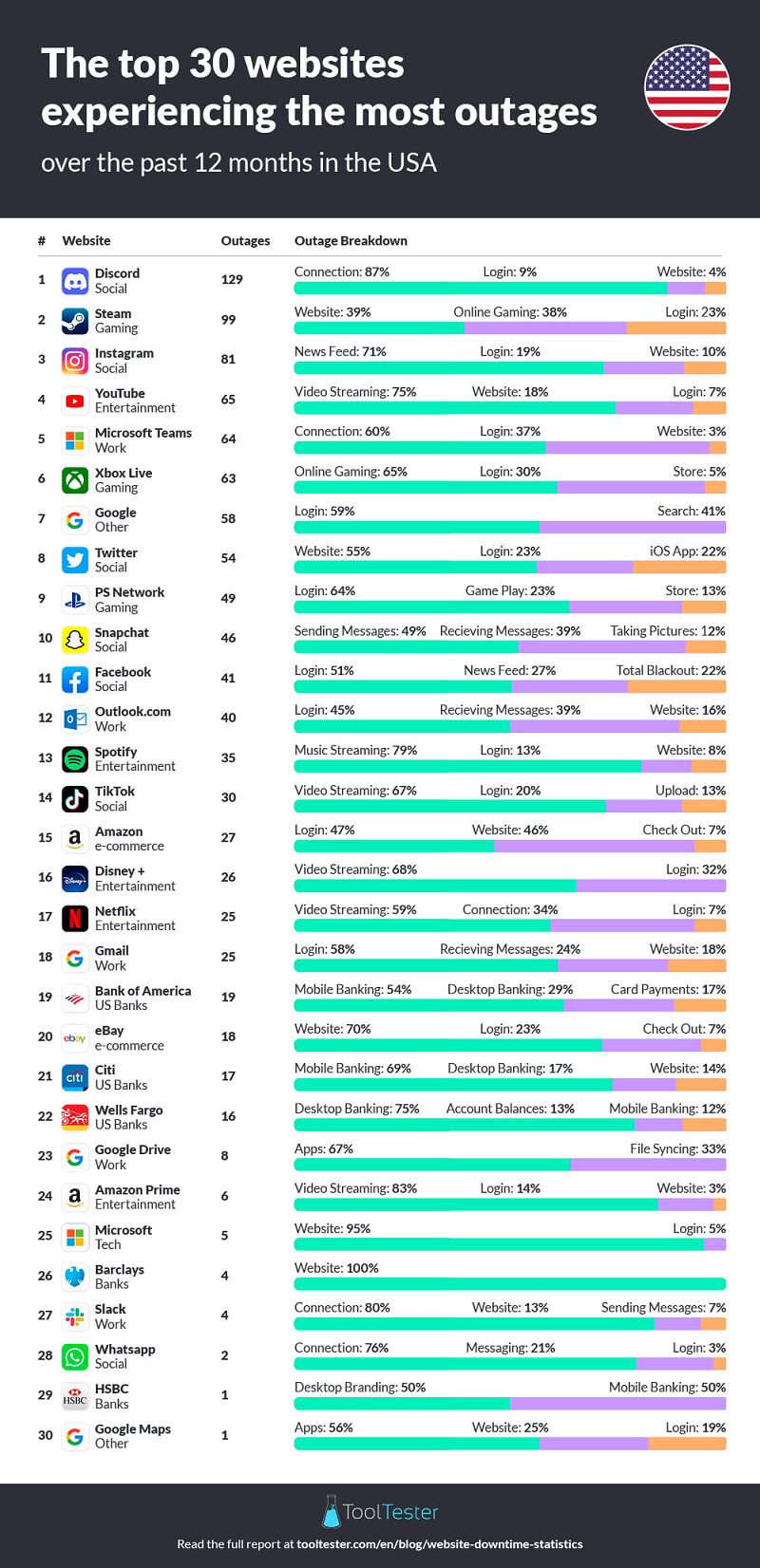 Listing of websites with the most outages over the last year