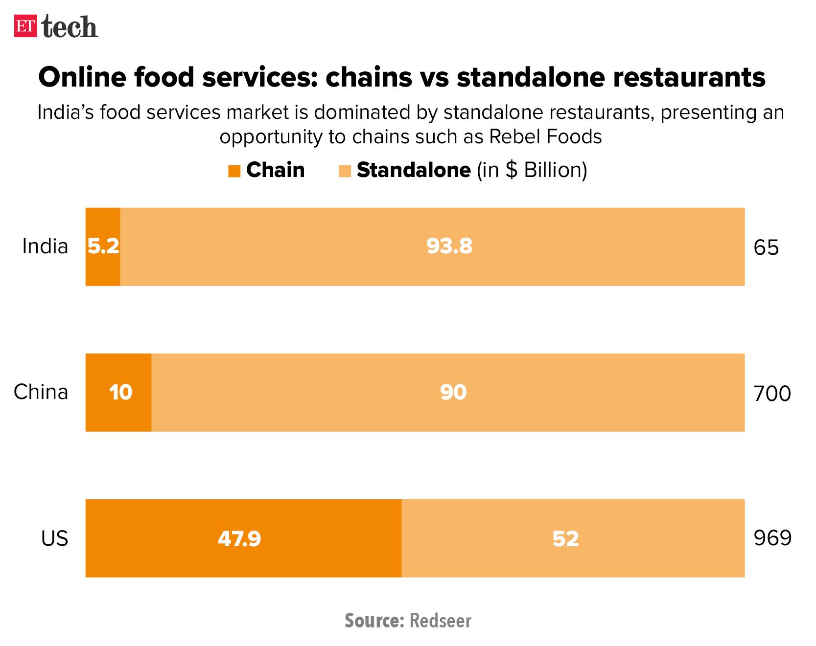 Online food services-