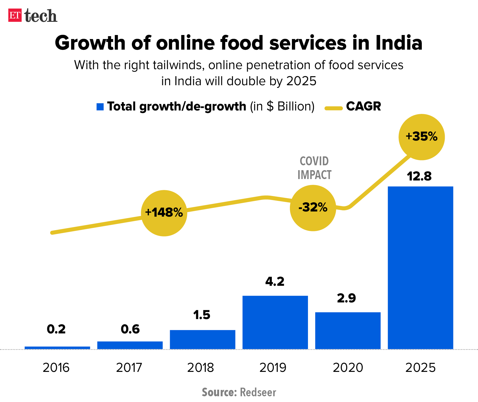 Growth of online food