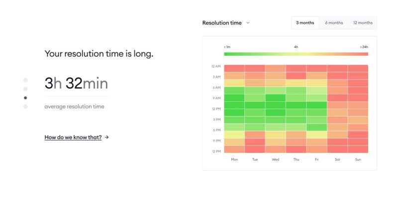 """Chart that reads """"Your resolution time is long. 3 hours 32 minutes."""""""