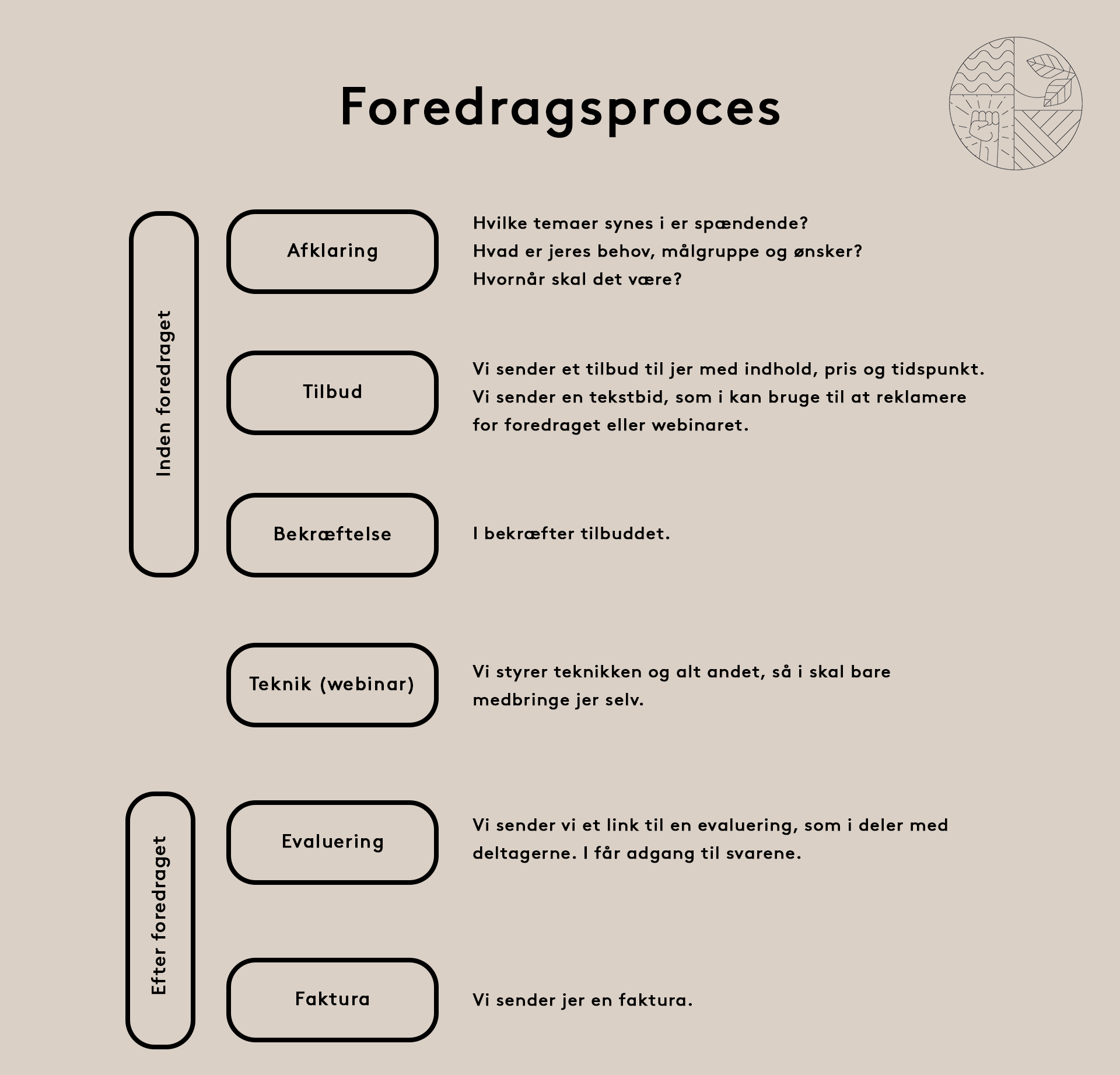 foredragsproces