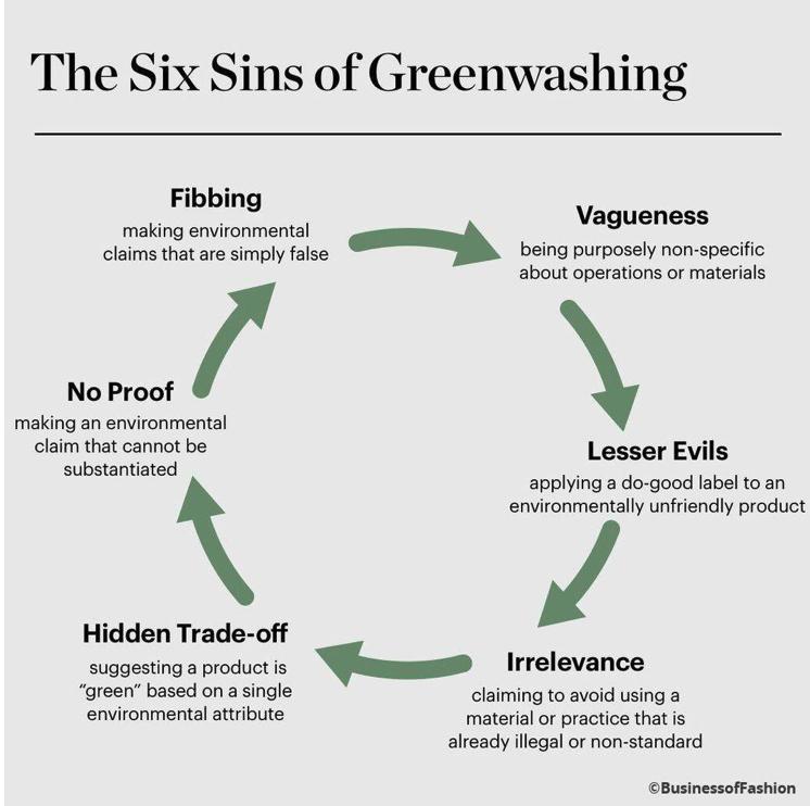 Six sins of greenwashing