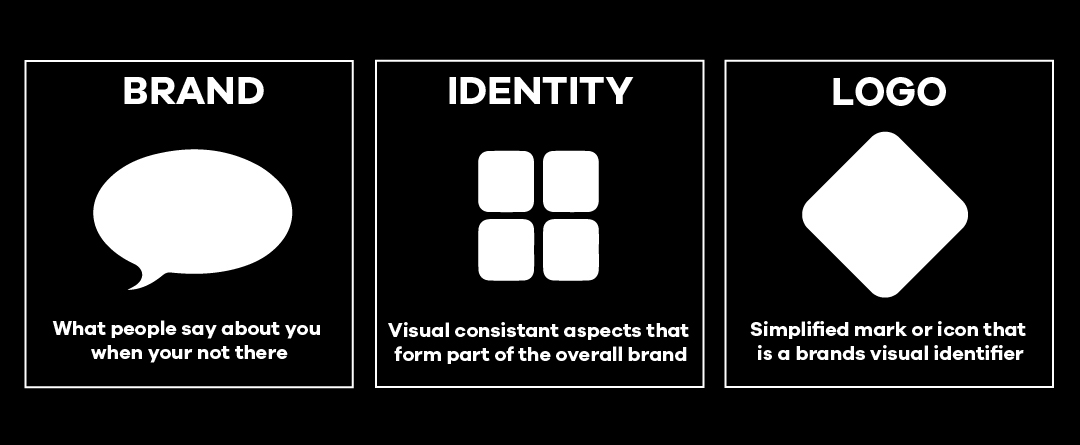 What is The Difference Between Logo Design, Visual Identity, and Branding_