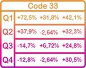 Fundamental Growth: Code 33 Matrix
