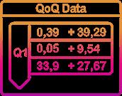 Fundamental Growth: Quarter over Quarter Data