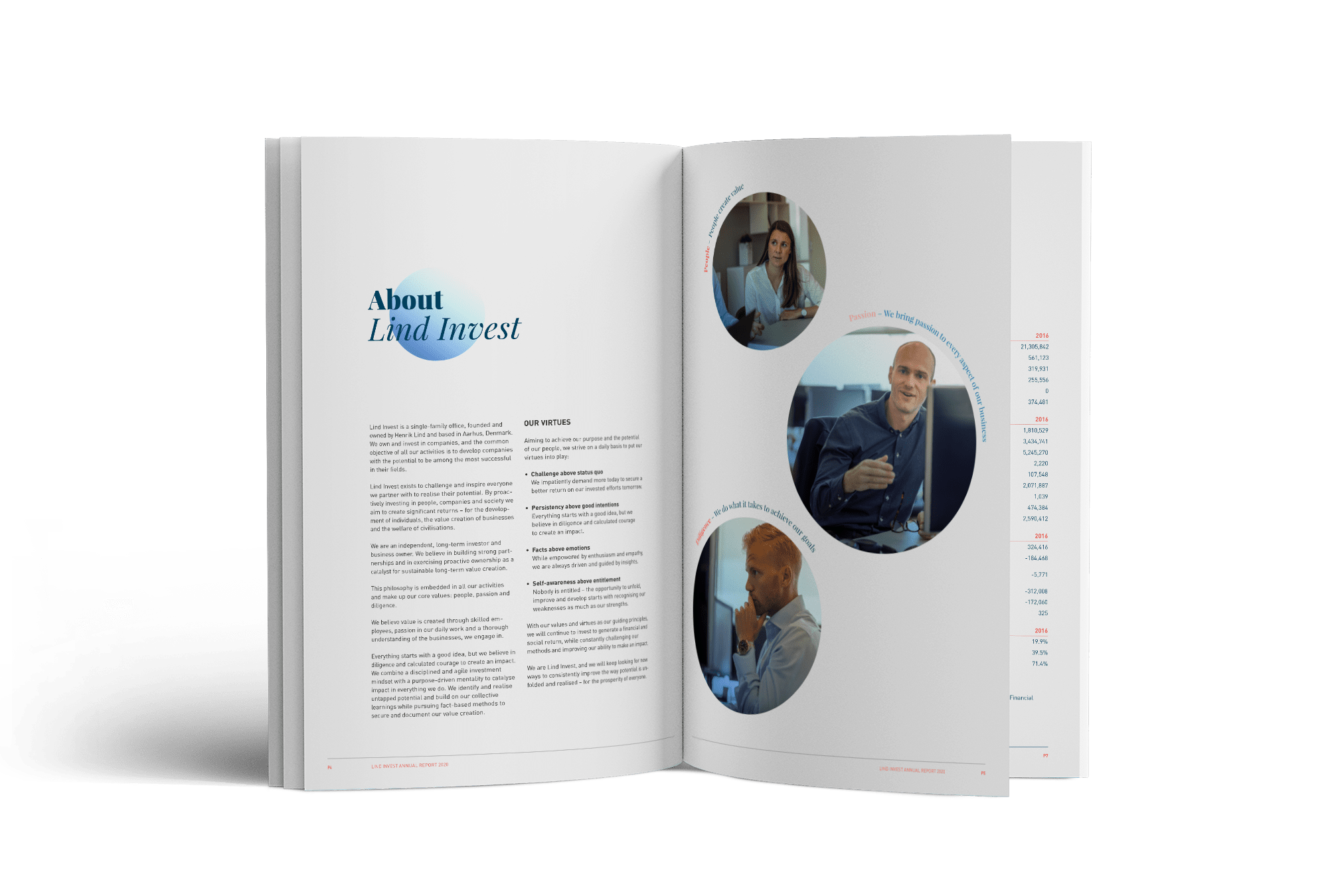 Lind Invest Annual Report 2020 – Thumbs Up