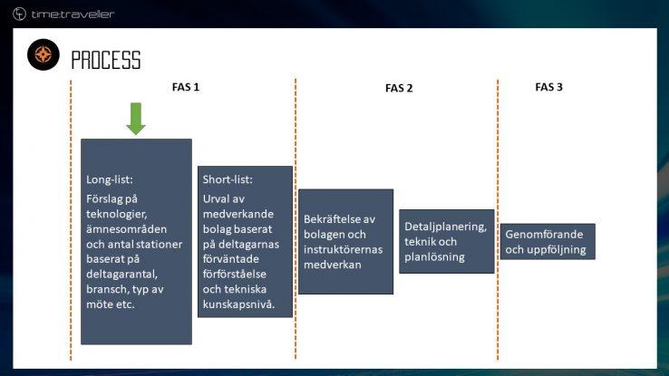 Time Traveller - process för föreläsning