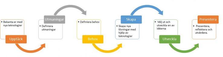 Digital Take Off - Process