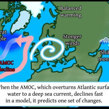 North Atlantic ocean circulation is key to understanding uncertainties in climate change predictions